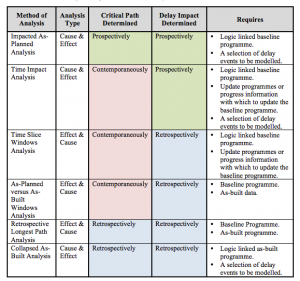 Useful summary table of delay assessment methods