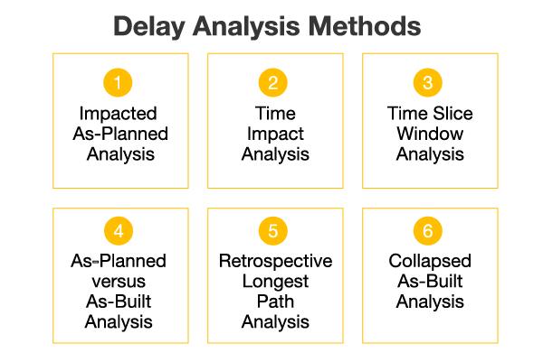 Delay Analysis Methods
