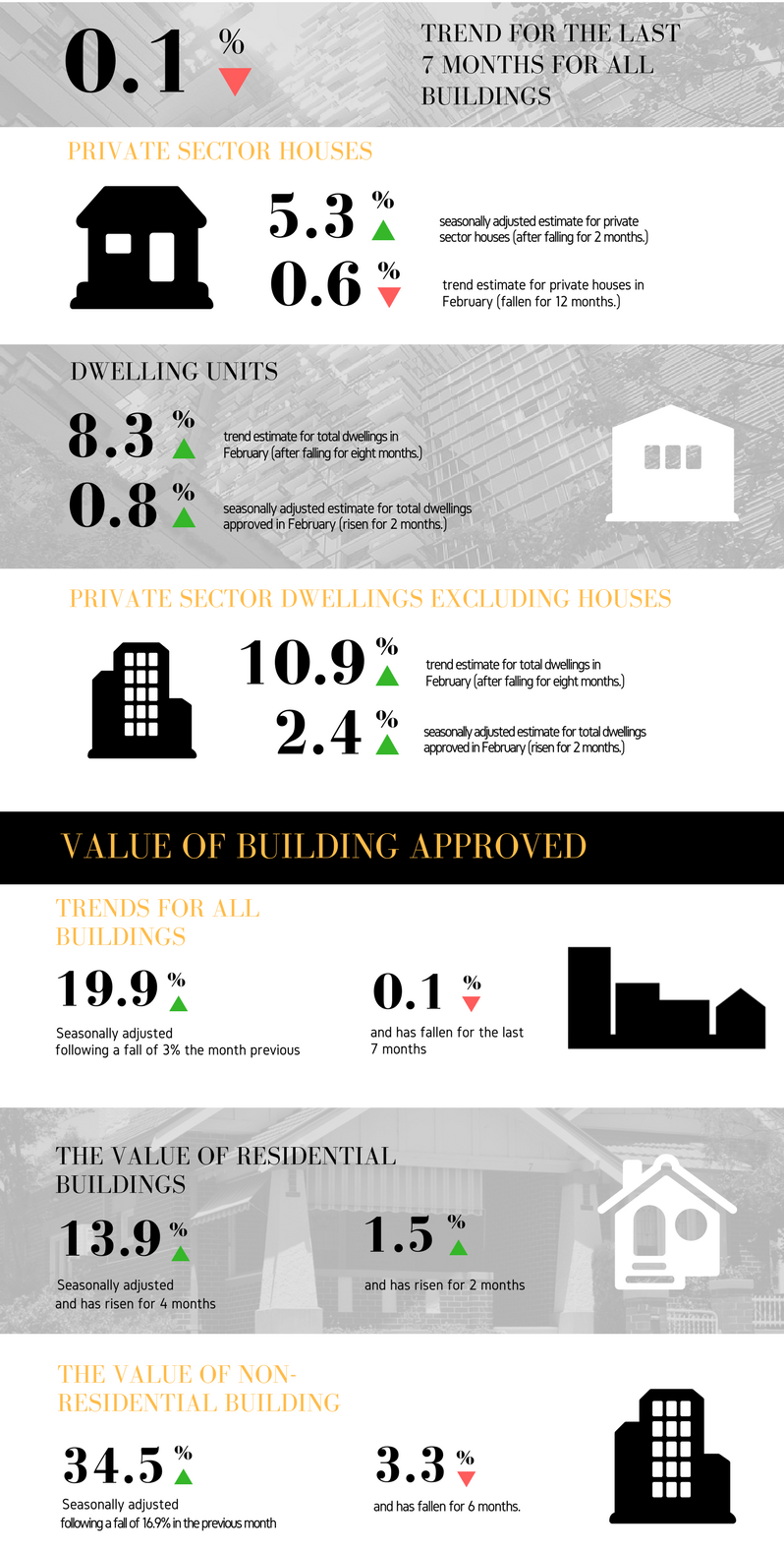 The February Key Points Include: Number of Dwelling Units The trend estimate for total dwellings approved rose 0.8% in February after falling for eight months. The seasonally adjusted estimate for total dwellings approved rose 8.3% in February and has risen for two months. Private Sector Houses The trend estimate for private sector houses approved fell 0.6% in February and has fallen for 12 months. The seasonally adjusted estimate for private sector houses rose 5.3% in February after falling for two months. Private Sector Dwellings Excluding Houses The trend estimate for private sector dwellings excluding houses rose 2.4% in February and has risen for two months. The seasonally adjusted estimate for private sector dwellings excluding houses rose 10.9% in February and has risen for two months. Value of Building Approved The trend estimate of the value of total building approved fell 0.1% in February and has fallen for seven months. The value of residential building rose 1.5% and has risen for two months. The value of non-residential building fell 3.3% and has fallen for six months. The seasonally adjusted estimate of the value of total building approved rose 19.9% in February following a fall of 3.0% in the previous month. The value of residential building rose 13.9% and has risen for four months. The value of non-residential building rose 34.5% following a fall of 16.9% in the previous month. Building approval statistics.